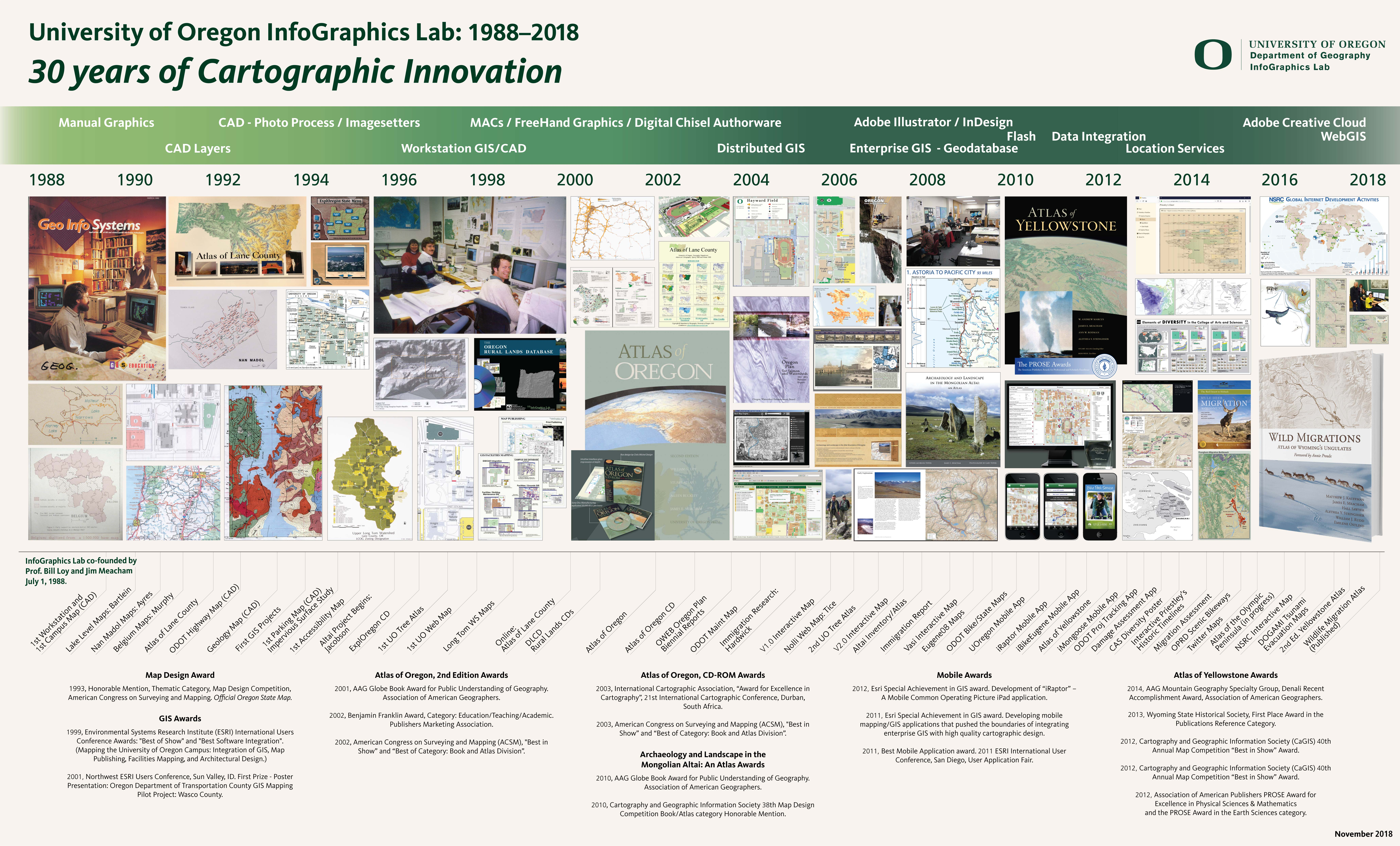 Timeline of InfoGraphics Projects